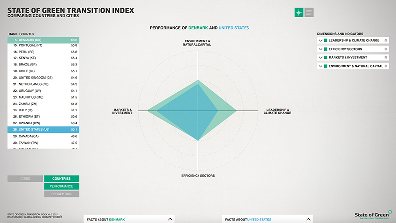KOLLISION: 23.06.2015 STATE OF GREEN TRANSITION INDEX, image: 4