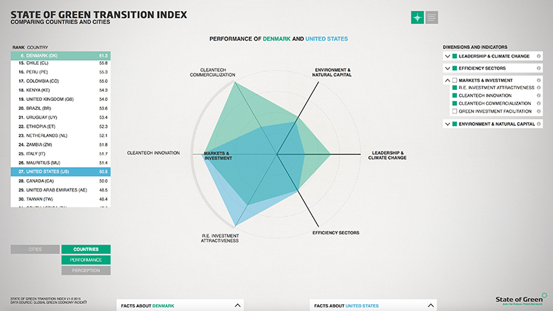 KOLLISION: 23.06.2015 STATE OF GREEN TRANSITION INDEX, image: 5