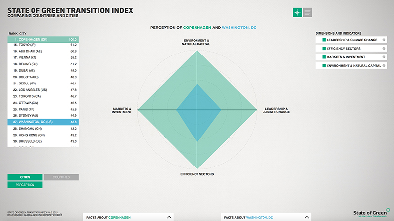 KOLLISION: 23.06.2015 STATE OF GREEN TRANSITION INDEX, image: 6