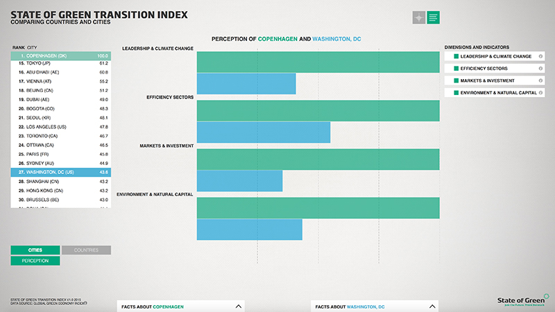 KOLLISION: 23.06.2015 STATE OF GREEN TRANSITION INDEX, image: 7